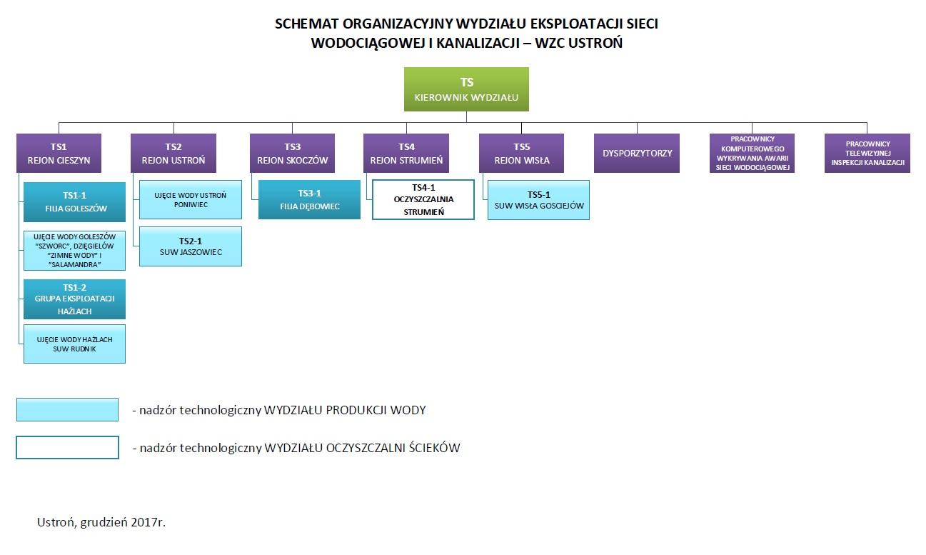 Schemat Organizacyjny Wydziału Sieci Wodociągów Ziemi Cieszyńskiej Sp. z o.o. w Ustroniu